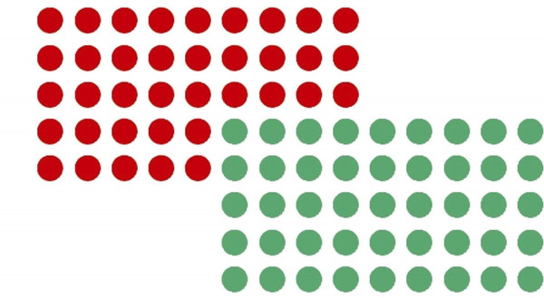 Moderationsklebepunkt, Kreis, 19 mm, rot und grün, 500 Stück je Farbe
